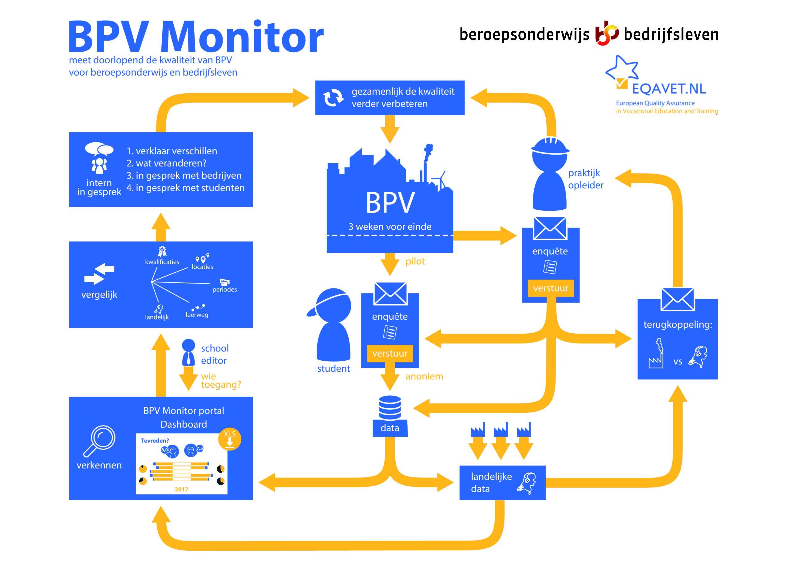 De BPV monitor als onderdeel van de kwaliteitscyclus